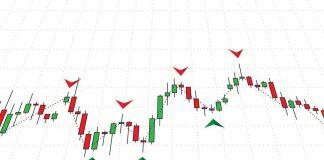 coinbase Trading signals