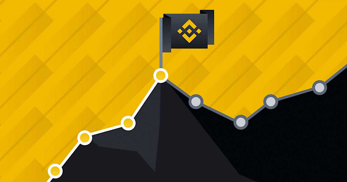From 2019 to 2020, Binance Futures turns one year old